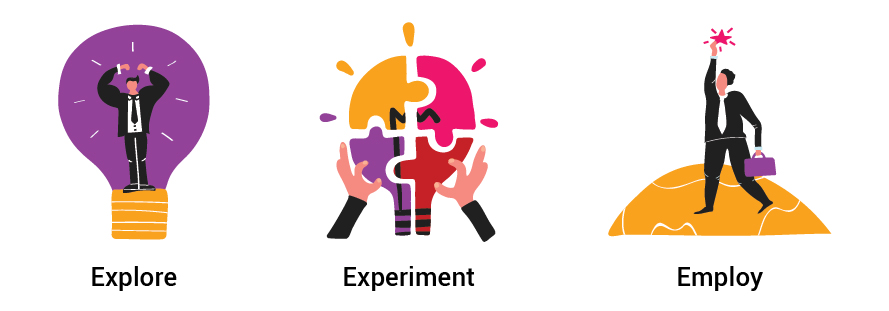 Explore, Experiment and Employ!